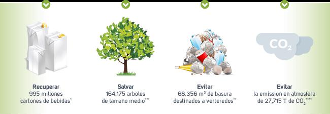 Eco Sostenibilidad