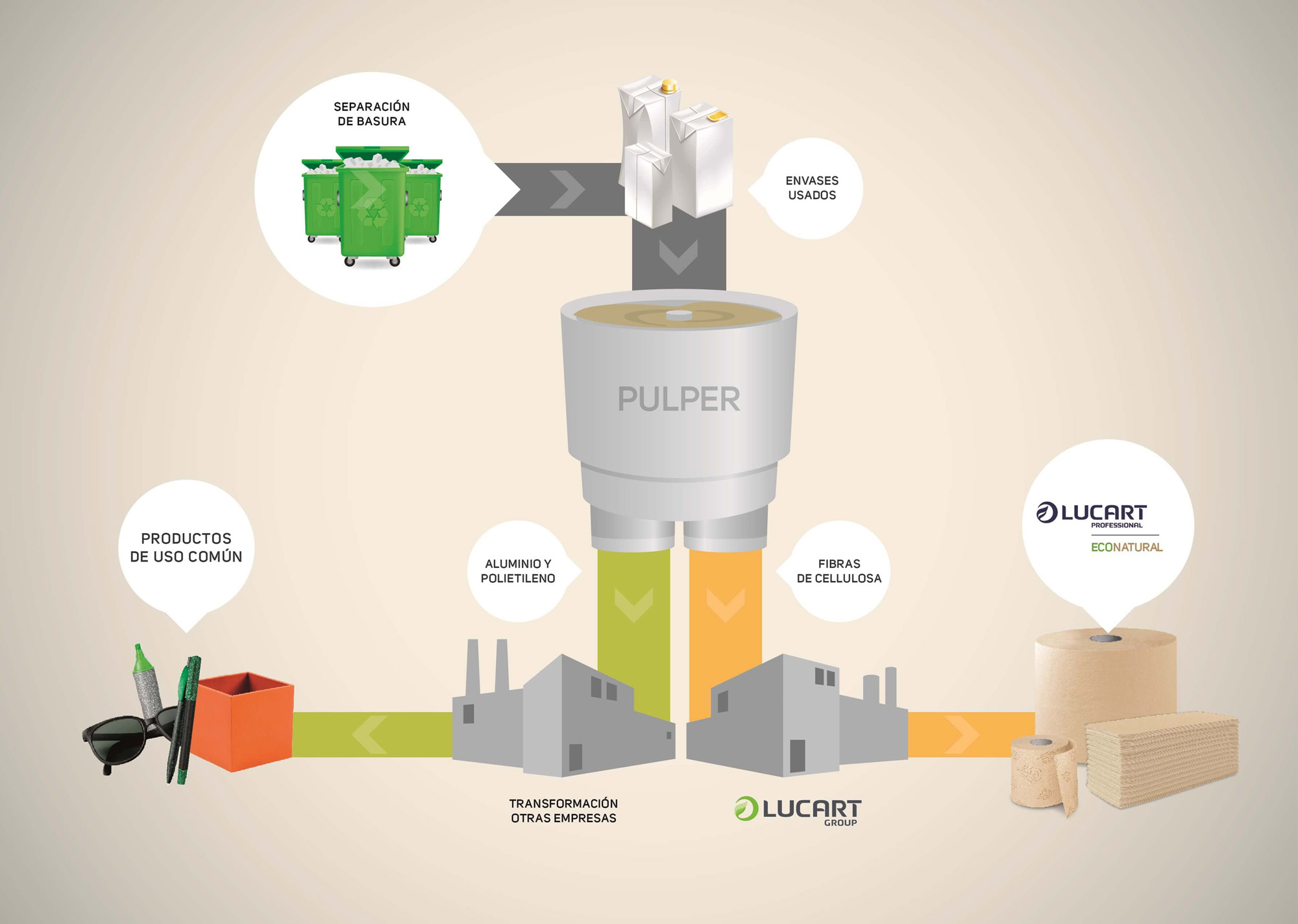 Secuencia reciclado econatural